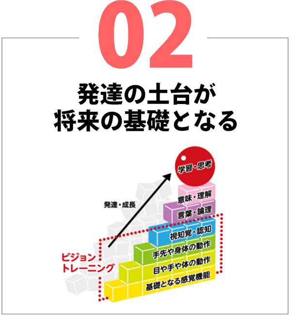 02.発達の土台が将来の基礎となる
